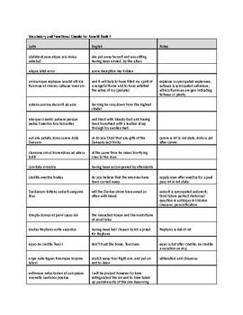 Vocabulary/ Phrase Study Sheet for Vergil's Aeneid, Book II for AP Latin