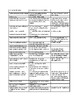 Vocabulary/ Phrases for Caesar's Commentaries Gallic War, Book IV for AP Latin