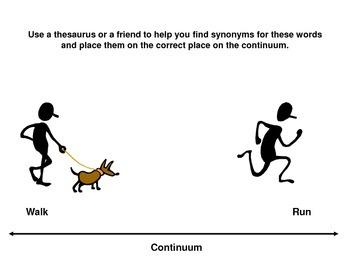 Vocabulary Using Synonyms and Antonyms--Walk vs. Run