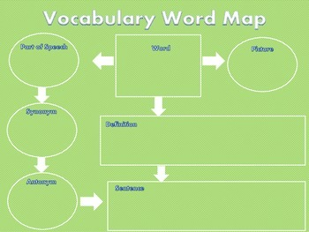 Vocabulary Word Map/ Poster