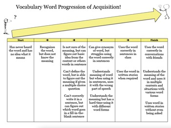 Vocabulary Word Progression of Acquisition : A resource for Tier II words