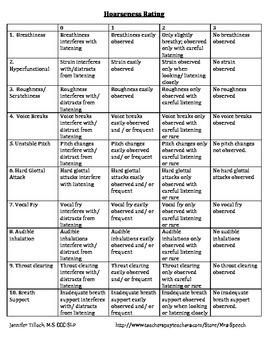 Vocal Hoarseness Matrix