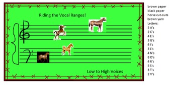 Vocal Ranges Bulletin Board