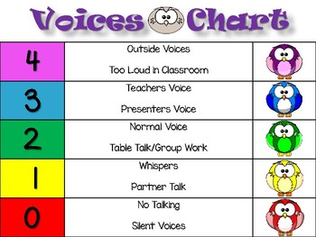 Voice Level Chart with Owl Theme