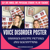Voice Disorder Poster