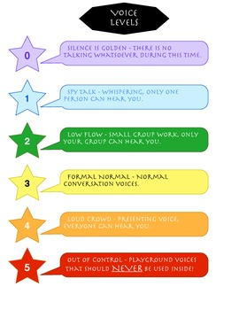 Voice Level Anchor Chart