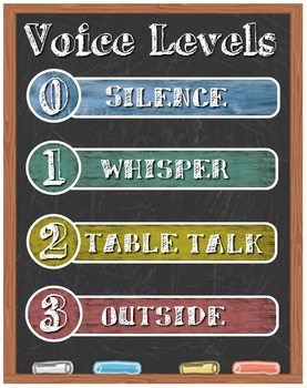 Voice Level Poster 0-1-2-3