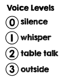 Voice Levels Chart