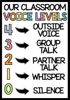 Voice Levels Poster - Classroom Display