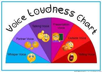 Voice Volume/Loudness Chart