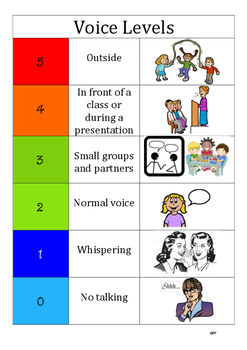 Voice Volume Wall Chart.