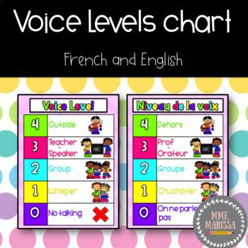 Voice level/Niveau de la voix poster