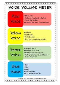 Voice volume meter - zones of regulation