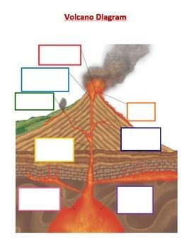 Volcanic Features Activity
