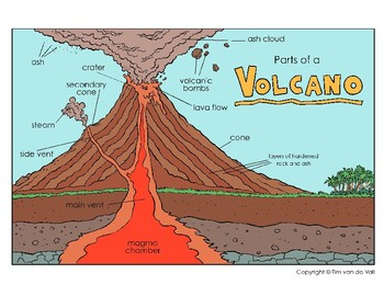 Super Volcano Diagram And Cut And Paste Worksheet By Tims Printables Tpt Wiring Database Ittabxeroyuccorg