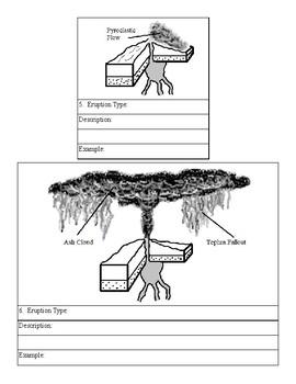Volcano Eruption Types