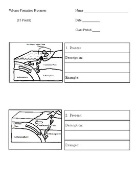 Volcano Formation Processes