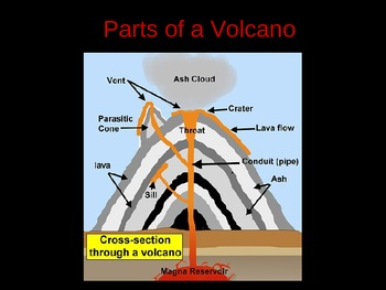 Volcano - Power Point