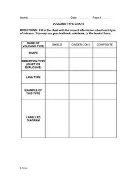 Volcano Types Chart