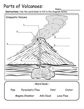 Volcano Types and Parts - Information and Diagram