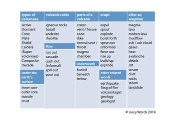 Volcano Word Bank