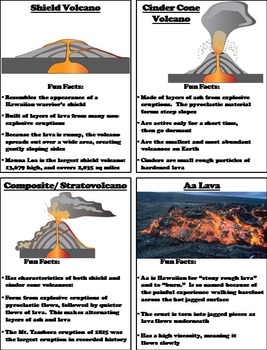 types of volcanoes and lava activity geology unit by science spot. Black Bedroom Furniture Sets. Home Design Ideas