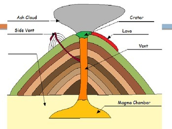 Volcanoes - Parts of a Volcano