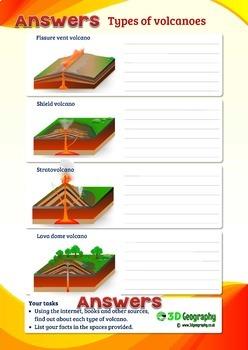 Volcanoes teaching pack