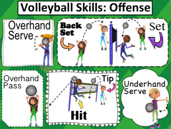 Volleyball Posters: Offensive Skills - Free