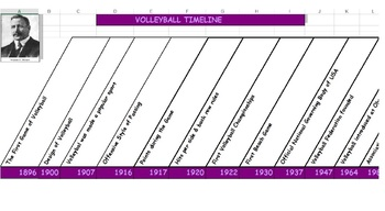 Volleyball Timeline - 121 Years of Volleyball