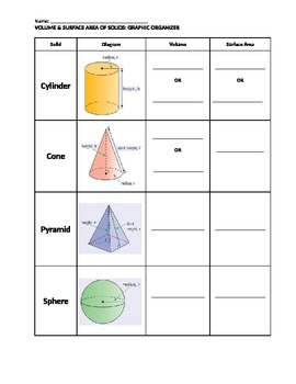 Volume & Surface Area of Solids Graphic Organizer