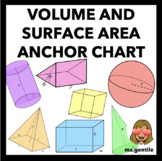 Volume and Surface Area Anchor Chart Poster