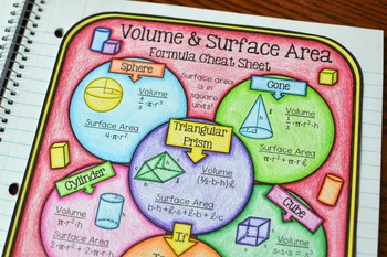 Volume and Surface Area Formula Cheat Sheet