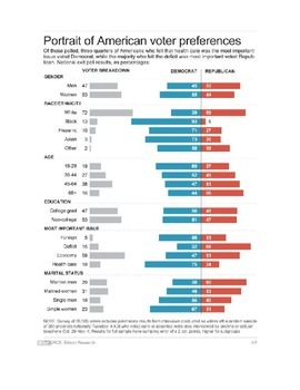 Voter Demographics