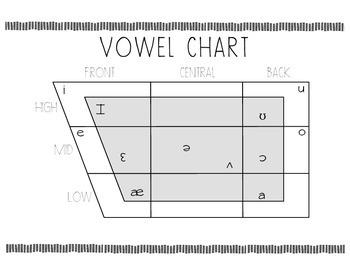 Vowel Chart