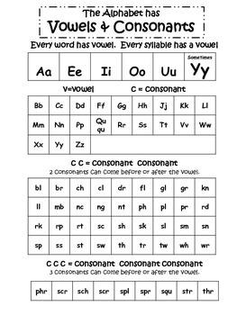 Vowel - Consonant Chart