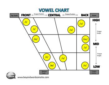 Vowel Diagram
