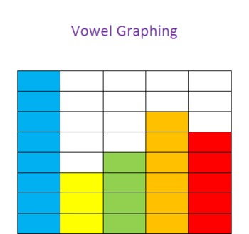 Vowel Graphing Activities For Reading Centers