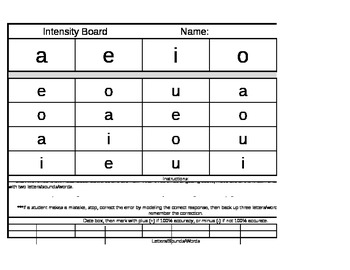 Vowel Intensity Board