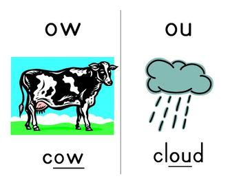Vowel Pattern Phonics Cards - Short/Long;CVC;R-Controlled;Long Vowel;Diphthongs