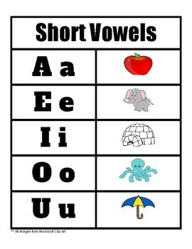 Vowels Charts
