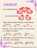 Vowels, Hiatus, Diphthong, Triphthong, Las Vocales, Dipton
