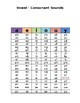 Vowels and Consonant Combinations