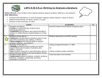 W.3.9 Writing to Analyze Literature Scale