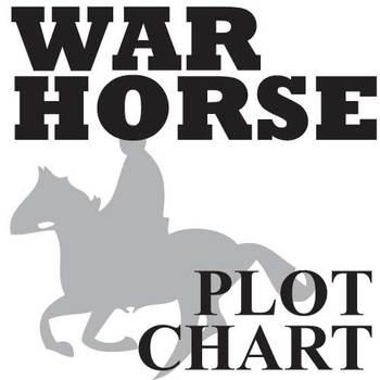 WAR HORSE Plot Chart Organizer Diagram Arc (by Morpurgo) - Freytag's Pyramid