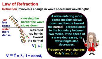 WAVES, LIGHT, OPTICS BUNDLE: My Regents Physics Lessons & Assessment. 30+% OFF!