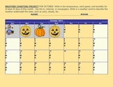 WEATHER CHARTING  PROJECT-OCTOBER 2015