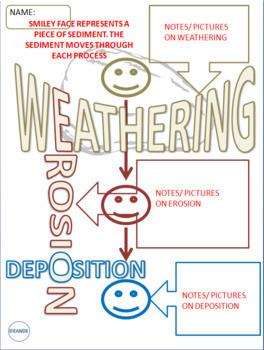 WEATHERING, EROSION, DEPOSITION SCIENCE DOODLE NOTES