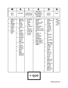 WEIRDO Subjunctive chart