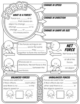 WHAT IS FORCE SCIENCE DOODLE NOTE, INB, ANCHOR CHART, + QUIZ!